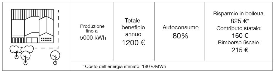 Rendimento fotovoltaico Industriale Sud