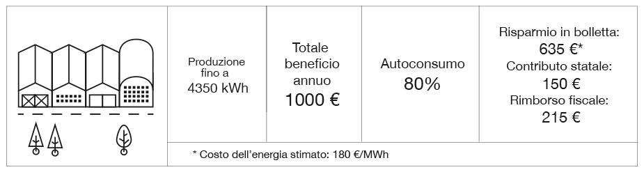 Rendimento fotovoltaico Industriale Nord