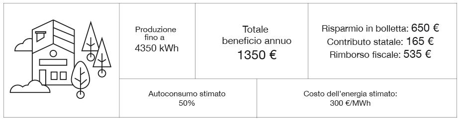 Rendimento fotovoltaico Residenziale Nord