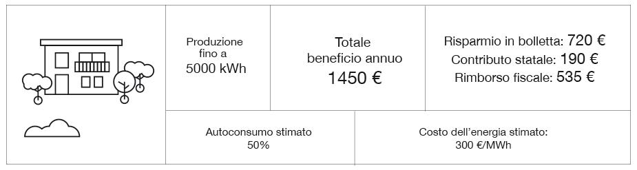 Rendimento fotovoltaico Residenziale Sud